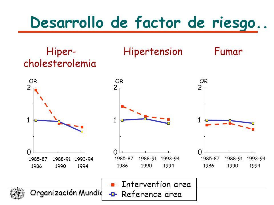 Organización Mundial de la Salud 1985-87 1986 1988-91 1990 1993-94 1994 Hipertension 0 1 2 OR Fumar 0 1 2 OR 0 1 2 Hiper- cholesterolemia 1985-87 1986