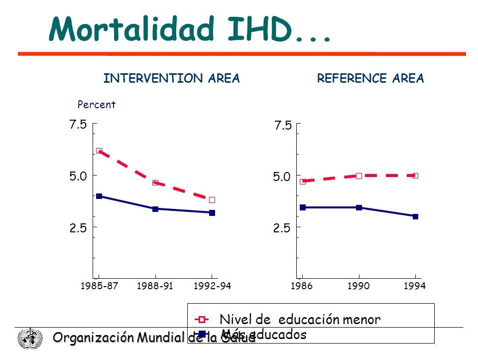 Organización Mundial de la Salud INTERVENTION AREA 1985-871988-911992-94 2.5 5.0 7.5 REFERENCE AREA 198619901994 2.5 Más educados Nivel de educación m