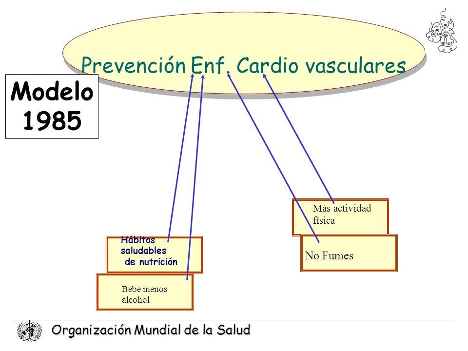 Organización Mundial de la Salud Hábitos saludables de nutrición Prevención Enf. Cardio vasculares Modelo 1985 Bebe menos alcohol Más actividad física