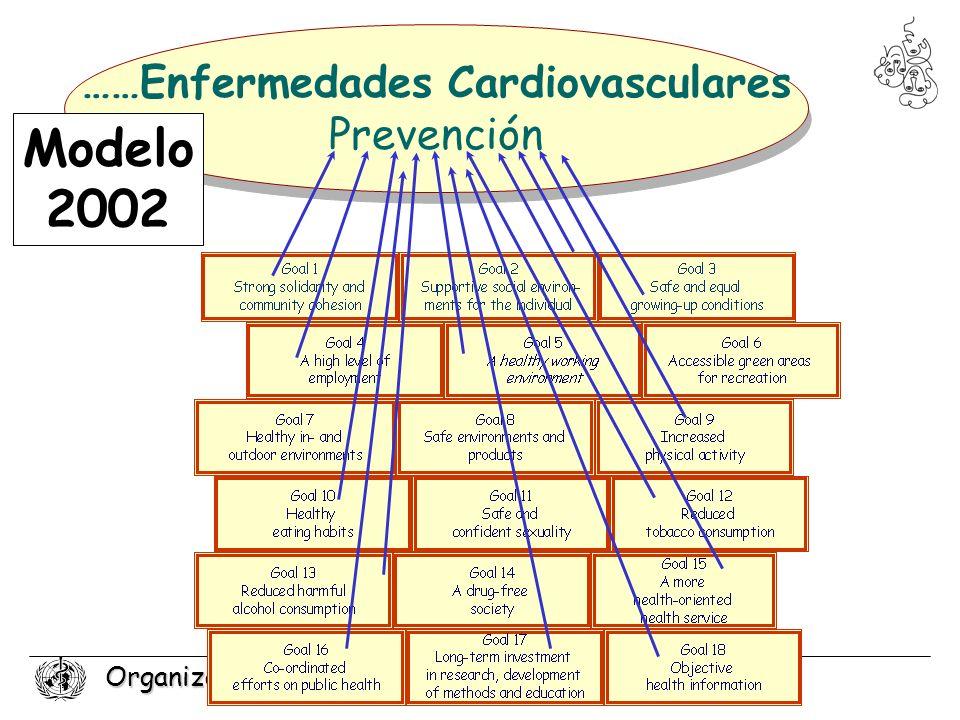 Organización Mundial de la Salud ……Enfermedades Cardiovasculares Prevención ……Enfermedades Cardiovasculares Prevención Modelo 2002