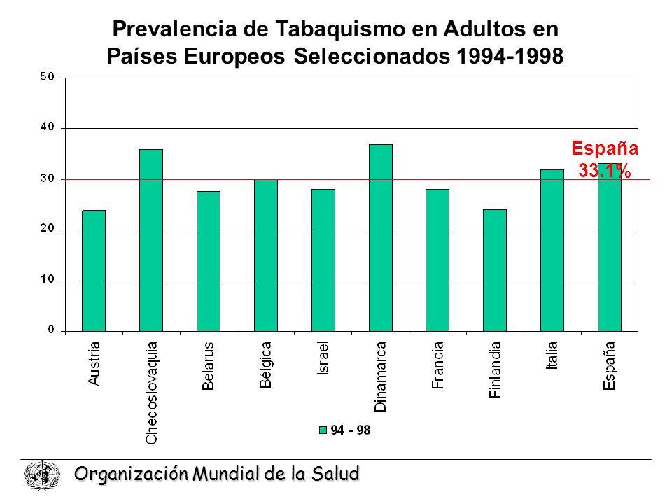 Organización Mundial de la Salud Prevalencia de Tabaquismo en Adultos en Países Europeos Seleccionados 1994-1998 España 33.1%