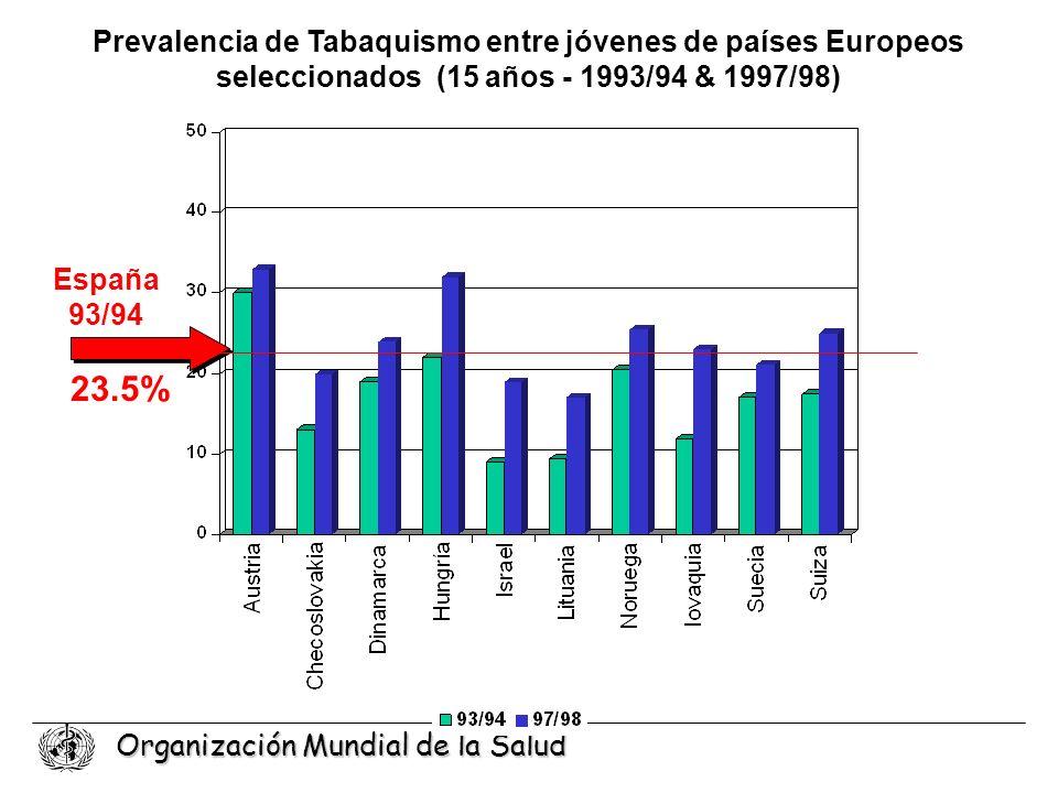 Organización Mundial de la Salud Prevalencia de Tabaquismo entre jóvenes de países Europeos seleccionados (15 años - 1993/94 & 1997/98) 23.5% España 9