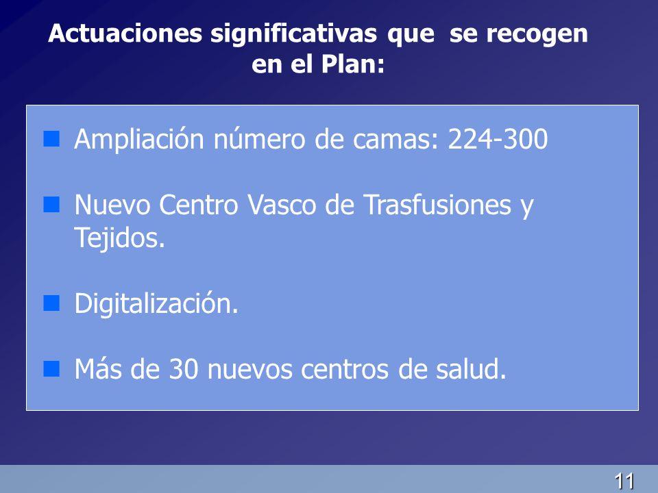 11 Actuaciones significativas que se recogen en el Plan: nAmpliación número de camas: 224-300 nNuevo Centro Vasco de Trasfusiones y Tejidos. nDigitali