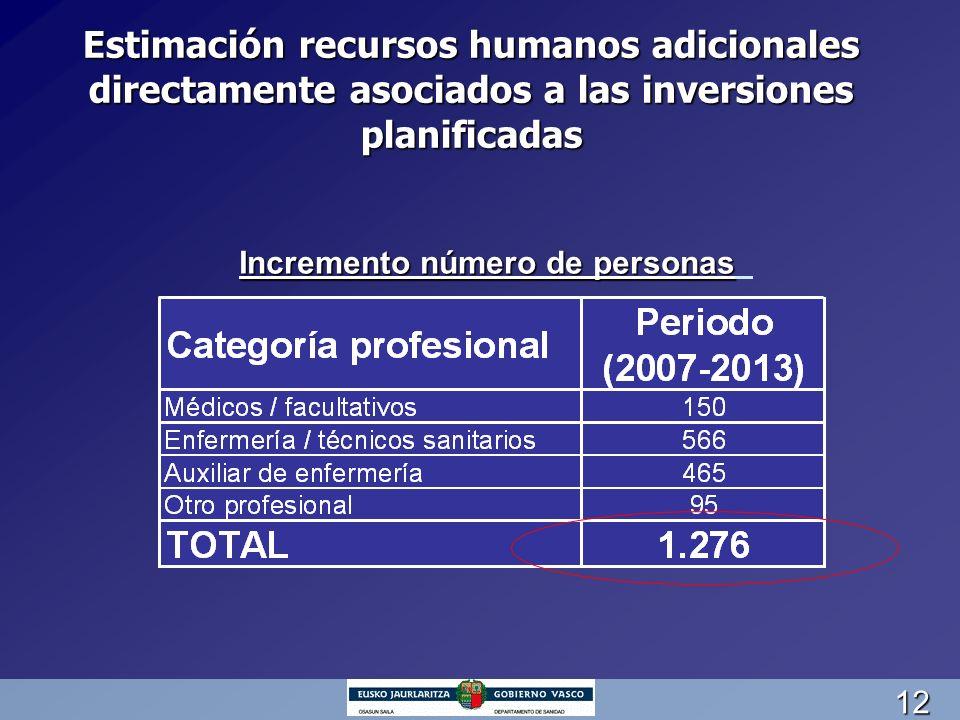12 Estimación recursos humanos adicionales directamente asociados a las inversiones planificadas Incremento número de personas