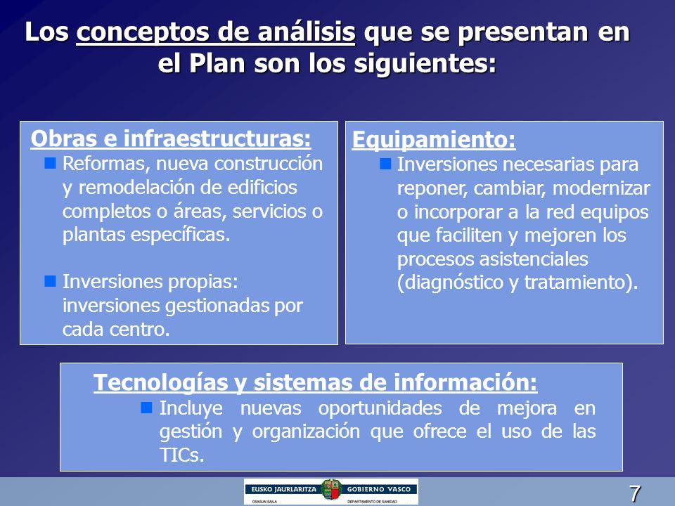7 Los conceptos de análisis que se presentan en el Plan son los siguientes: Obras e infraestructuras: nReformas, nueva construcción y remodelación de