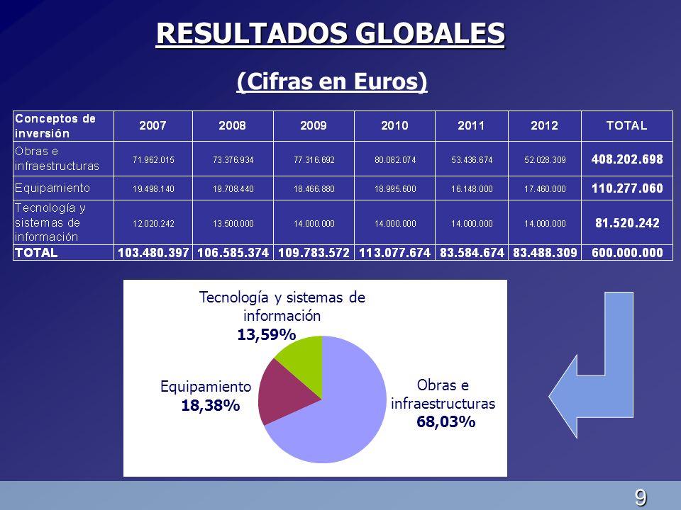 9 RESULTADOS GLOBALES (Cifras en Euros) Obras e infraestructuras 68,03% Equipamiento 18,38% Tecnología y sistemas de información 13,59%