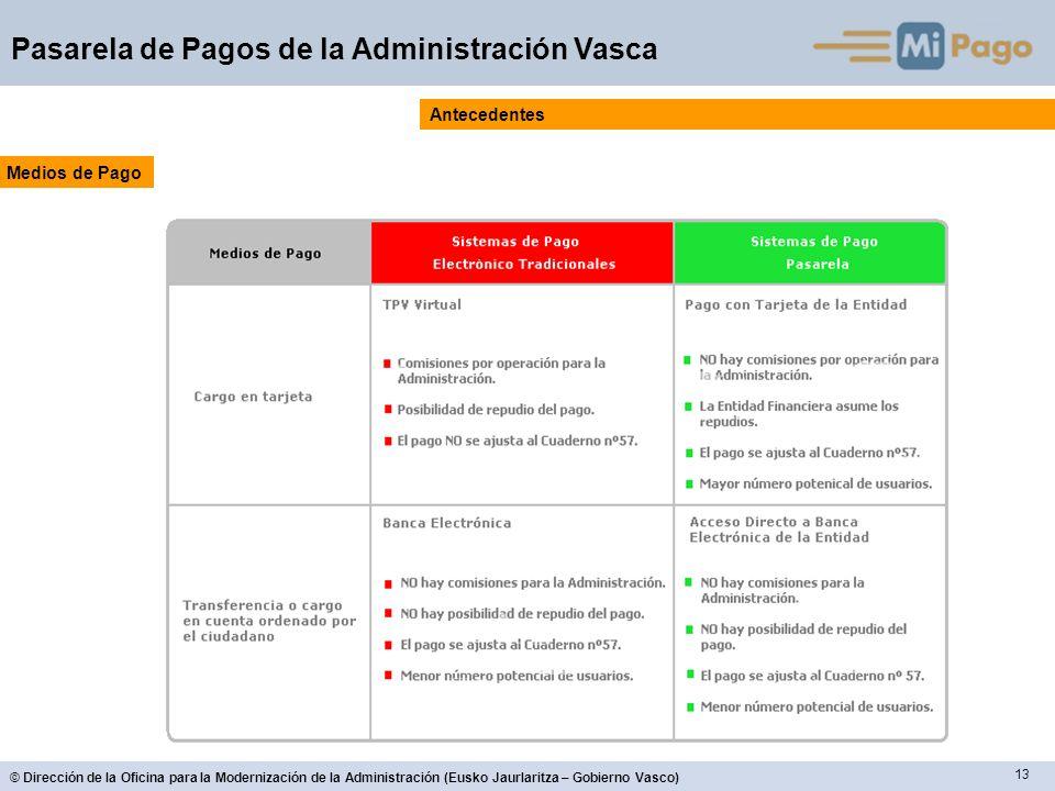 13 © Dirección de la Oficina para la Modernización de la Administración (Eusko Jaurlaritza – Gobierno Vasco) Pasarela de Pagos de la Administración Vasca Antecedentes Medios de Pago