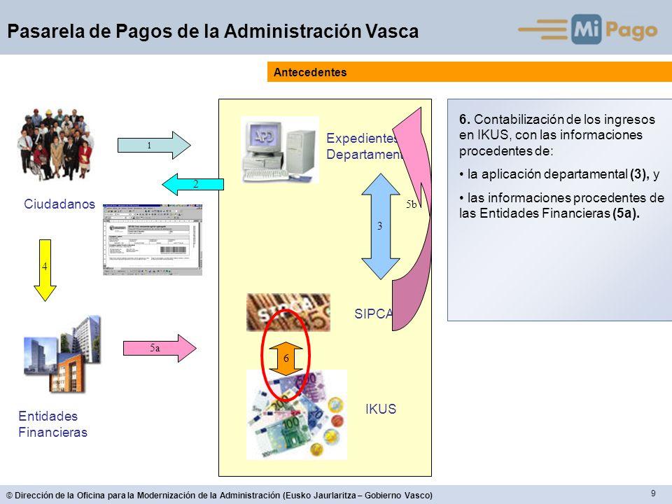 50 © Dirección de la Oficina para la Modernización de la Administración (Eusko Jaurlaritza – Gobierno Vasco) Pasarela de Pagos de la Administración Vasca Entidades Financieras