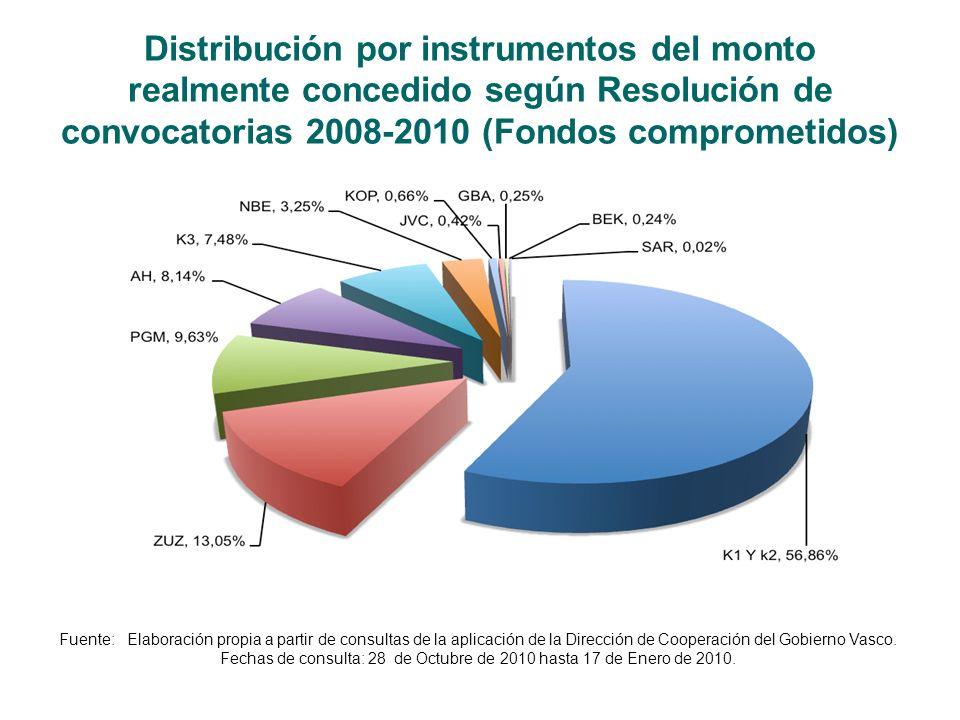 Distribución por instrumentos del monto realmente concedido según Resolución de convocatorias 2008-2010 (Fondos comprometidos) Fuente: Elaboración propia a partir de consultas de la aplicación de la Dirección de Cooperación del Gobierno Vasco.