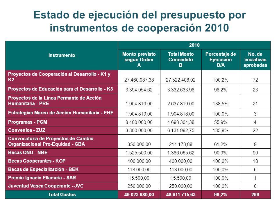 Estado de ejecución del presupuesto por instrumentos de cooperación 2010 Instrumento 2010 Monto previsto según Orden A Total Monto Concedido B Porcentaje de Ejecución B/A No.