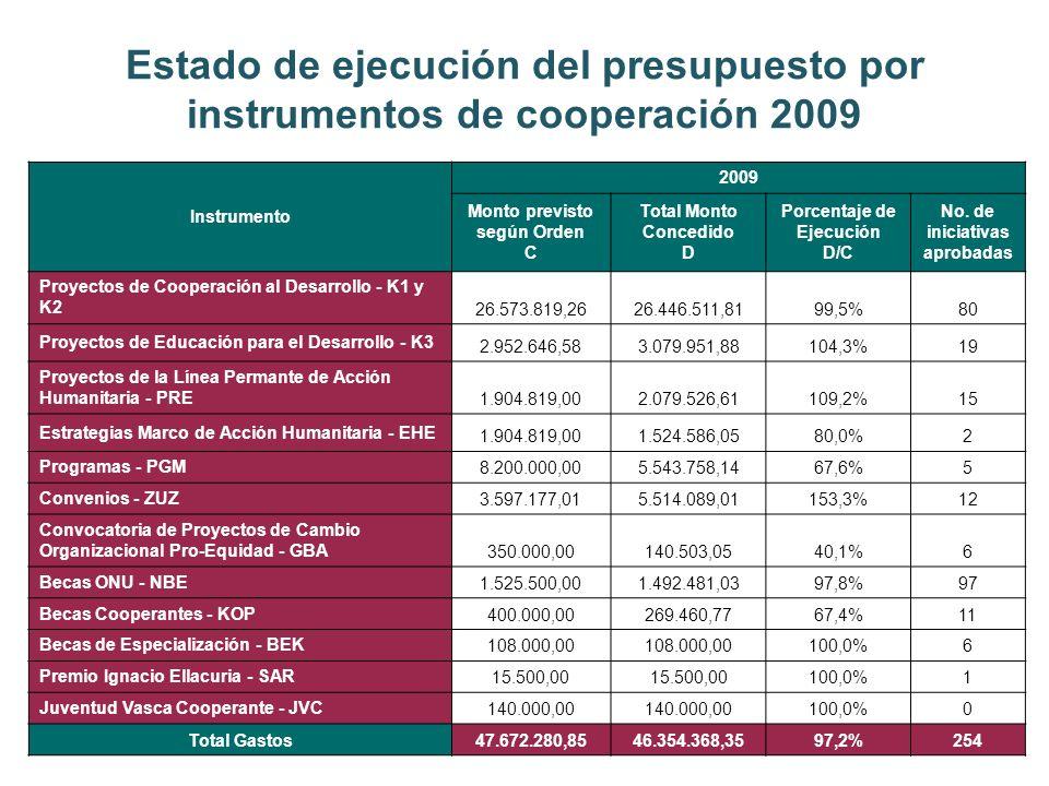 Estado de ejecución del presupuesto por instrumentos de cooperación 2009 Instrumento 2009 Monto previsto según Orden C Total Monto Concedido D Porcentaje de Ejecución D/C No.