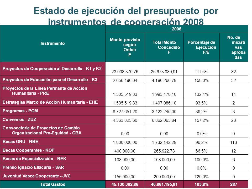 Estado de ejecución del presupuesto por instrumentos de cooperación 2008 Instrumento 2008 Monto previsto según Orden E Total Monto Concedido F Porcentaje de Ejecución F/E No.