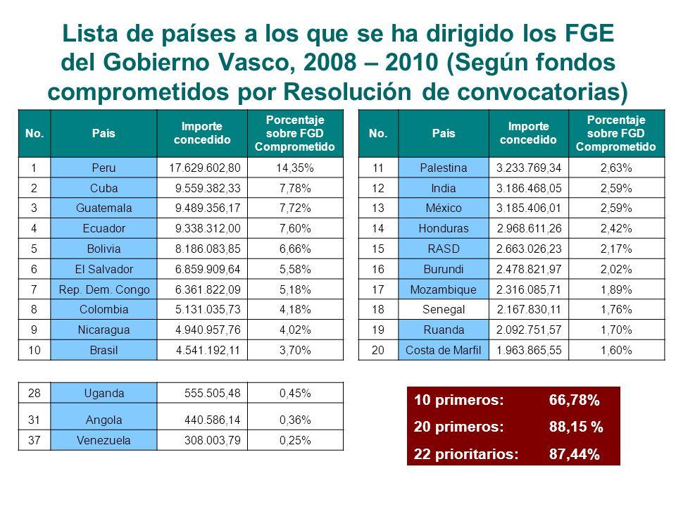 Lista de países a los que se ha dirigido los FGE del Gobierno Vasco, 2008 – 2010 (Según fondos comprometidos por Resolución de convocatorias) No.País Importe concedido Porcentaje sobre FGD Comprometido No.País Importe concedido Porcentaje sobre FGD Comprometido 1Peru17.629.602,8014,35%11Palestina3.233.769,342,63% 2Cuba9.559.382,337,78%12India3.186.468,052,59% 3Guatemala9.489.356,177,72%13México3.185.406,012,59% 4Ecuador9.338.312,007,60%14Honduras2.968.611,262,42% 5Bolivia8.186.083,856,66%15RASD2.663.026,232,17% 6El Salvador6.859.909,645,58%16Burundi2.478.821,972,02% 7Rep.