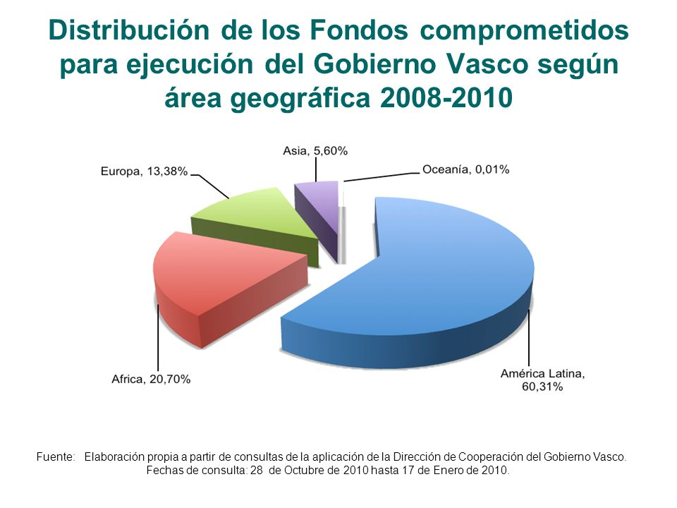 Distribución de los Fondos comprometidos para ejecución del Gobierno Vasco según área geográfica 2008-2010 Fuente: Elaboración propia a partir de consultas de la aplicación de la Dirección de Cooperación del Gobierno Vasco.