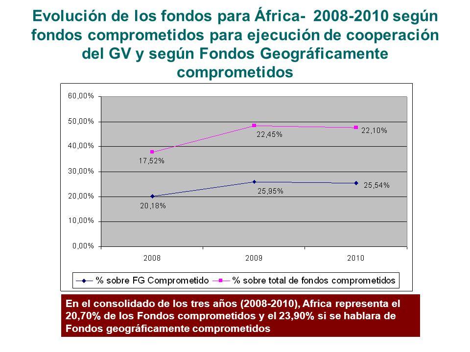 Evolución de los fondos para África- 2008-2010 según fondos comprometidos para ejecución de cooperación del GV y según Fondos Geográficamente comprometidos En el consolidado de los tres años (2008-2010), Africa representa el 20,70% de los Fondos comprometidos y el 23,90% si se hablara de Fondos geográficamente comprometidos