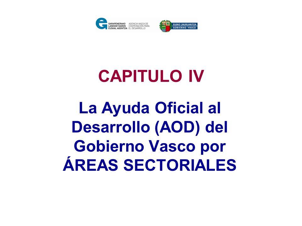 CAPITULO IV La Ayuda Oficial al Desarrollo (AOD) del Gobierno Vasco por ÁREAS SECTORIALES