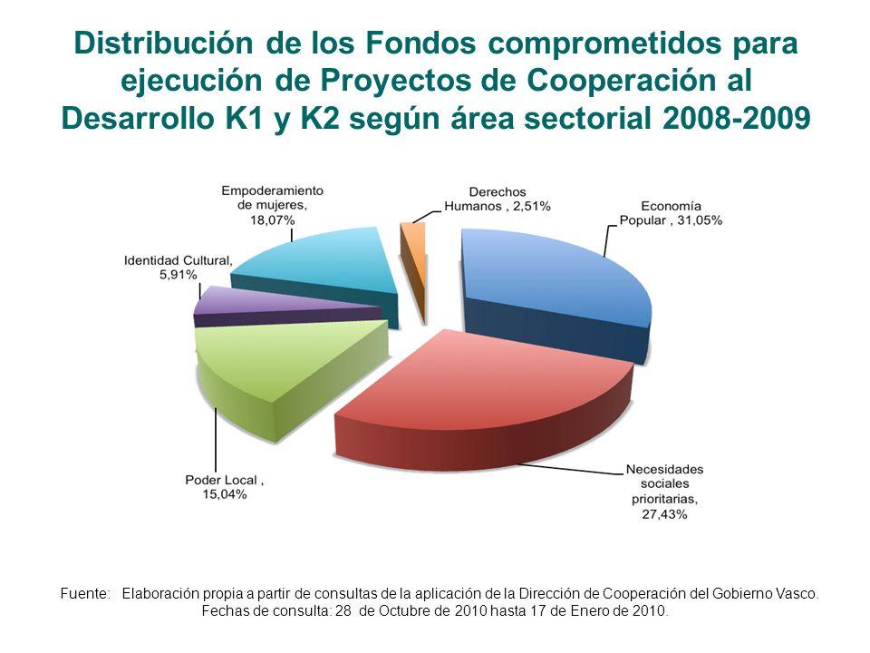 Distribución de los Fondos comprometidos para ejecución de Proyectos de Cooperación al Desarrollo K1 y K2 según área sectorial 2008-2009 Fuente: Elaboración propia a partir de consultas de la aplicación de la Dirección de Cooperación del Gobierno Vasco.