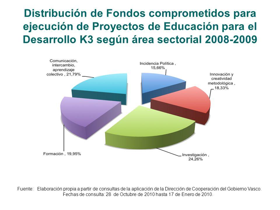 Distribución de Fondos comprometidos para ejecución de Proyectos de Educación para el Desarrollo K3 según área sectorial 2008-2009 Fuente: Elaboración propia a partir de consultas de la aplicación de la Dirección de Cooperación del Gobierno Vasco.
