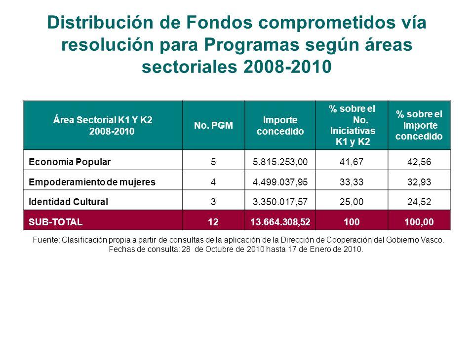 Distribución de Fondos comprometidos vía resolución para Programas según áreas sectoriales 2008-2010 Área Sectorial K1 Y K2 2008-2010 No.
