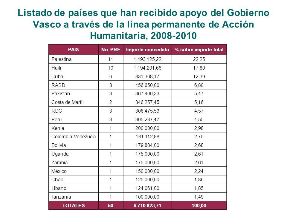 Listado de países que han recibido apoyo del Gobierno Vasco a través de la línea permanente de Acción Humanitaria, 2008-2010 PAISNo.