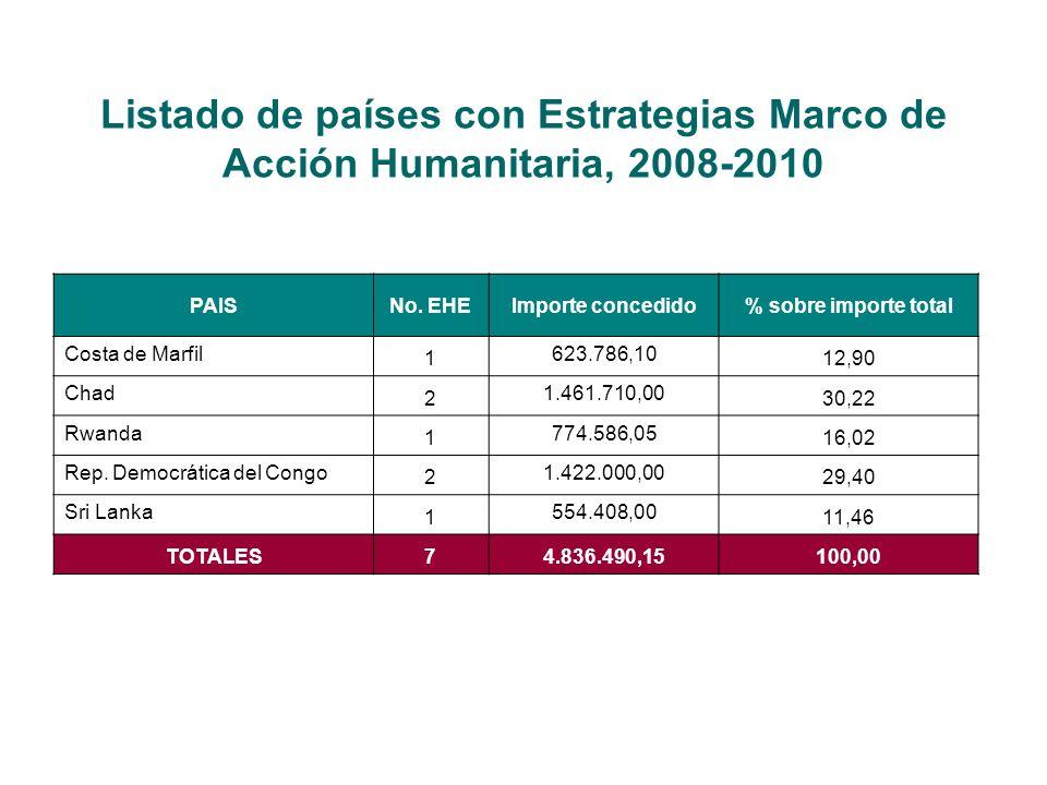 Listado de países con Estrategias Marco de Acción Humanitaria, 2008-2010 PAISNo.