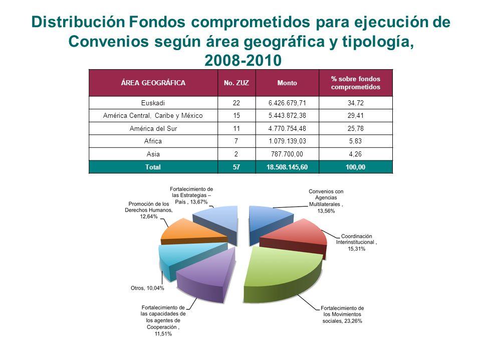 Distribución Fondos comprometidos para ejecución de Convenios según área geográfica y tipología, 2008-2010 ÁREA GEOGRÁFICANo.