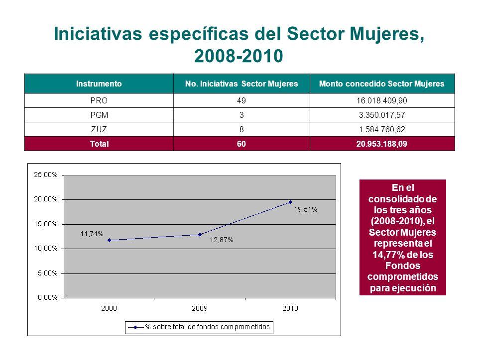 Iniciativas específicas del Sector Mujeres, 2008-2010 InstrumentoNo.