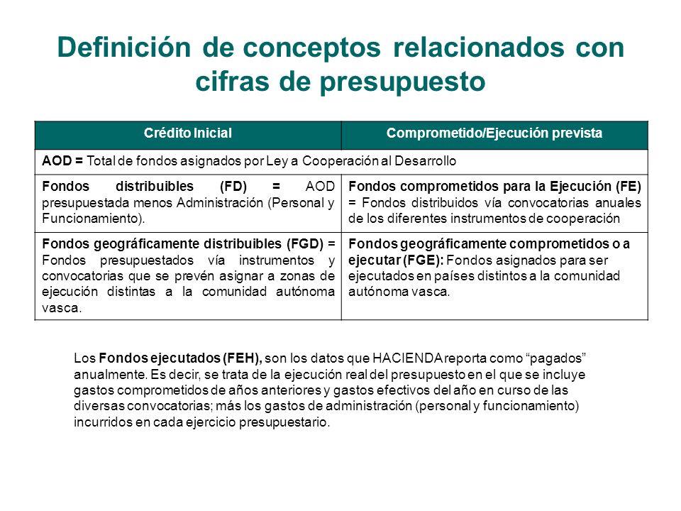 Definición de conceptos relacionados con cifras de presupuesto Crédito InicialComprometido/Ejecución prevista AOD = Total de fondos asignados por Ley a Cooperación al Desarrollo Fondos distribuibles (FD) = AOD presupuestada menos Administración (Personal y Funcionamiento).