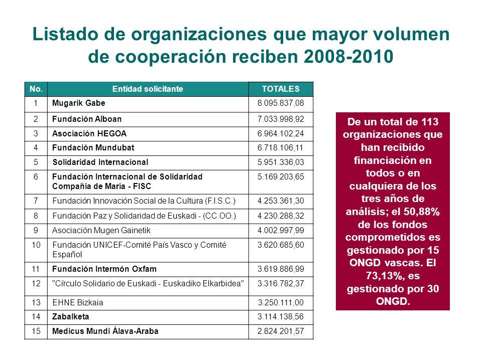 Listado de organizaciones que mayor volumen de cooperación reciben 2008-2010 No.Entidad solicitanteTOTALES 1Mugarik Gabe8.095.837,08 2Fundación Alboan7.033.998,92 3Asociación HEGOA6.964.102,24 4Fundación Mundubat6.718.106,11 5Solidaridad Internacional5.951.336,03 6Fundación Internacional de Solidaridad Compañia de María - FISC 5.169.203,65 7Fundación Innovación Social de la Cultura (F.I.S.C.)4.253.361,30 8Fundación Paz y Solidaridad de Euskadi - (CC.OO.)4.230.288,32 9Asociación Mugen Gainetik4.002.997,99 10Fundación UNICEF-Comité País Vasco y Comité Español 3.620.685,60 11Fundación Intermón Oxfam3.619.886,99 12 Círculo Solidario de Euskadi - Euskadiko Elkarbidea 3.316.782,37 13EHNE Bizkaia3.250.111,00 14Zabalketa3.114.138,56 15Medicus Mundi Álava-Araba2.824.201,57 De un total de 113 organizaciones que han recibido financiación en todos o en cualquiera de los tres años de análisis; el 50,88% de los fondos comprometidos es gestionado por 15 ONGD vascas.