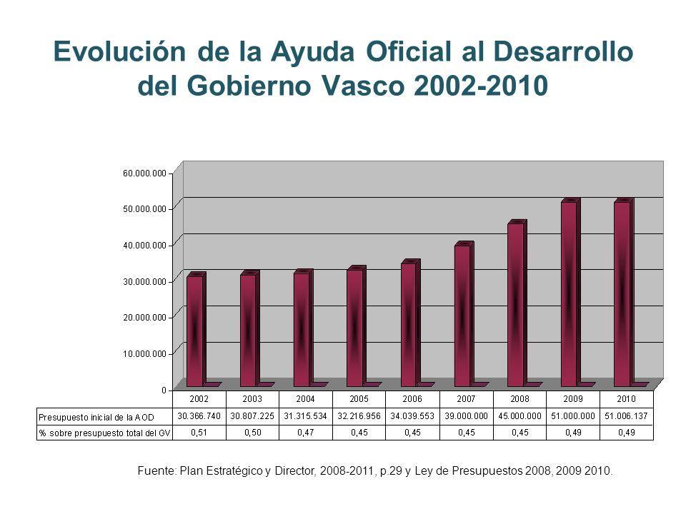 Evolución de la Ayuda Oficial al Desarrollo del Gobierno Vasco 2002-2010 Fuente: Plan Estratégico y Director, 2008-2011, p.29 y Ley de Presupuestos 2008, 2009 2010.
