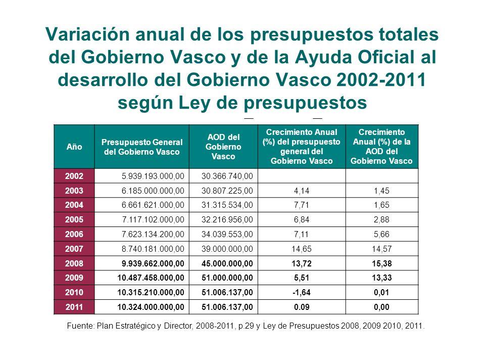 Variación anual de los presupuestos totales del Gobierno Vasco y de la Ayuda Oficial al desarrollo del Gobierno Vasco 2002-2011 según Ley de presupuestos Año Presupuesto General del Gobierno Vasco AOD del Gobierno Vasco Crecimiento Anual (%) del presupuesto general del Gobierno Vasco Crecimiento Anual (%) de la AOD del Gobierno Vasco 20025.939.193.000,0030.366.740,00 20036.185.000.000,0030.807.225,004,141,45 20046.661.621.000,0031.315.534,007,711,65 20057.117.102.000,0032.216.956,006,842,88 20067.623.134.200,0034.039.553,007,115,66 20078.740.181.000,0039.000.000,0014,6514,57 20089.939.662.000,0045.000.000,0013,7215,38 200910.487.458.000,0051.000.000,005,5113,33 201010.315.210.000,0051.006.137,00-1,640,01 201110.324.000.000,0051.006.137,000.090,00 Fuente: Plan Estratégico y Director, 2008-2011, p.29 y Ley de Presupuestos 2008, 2009 2010, 2011.