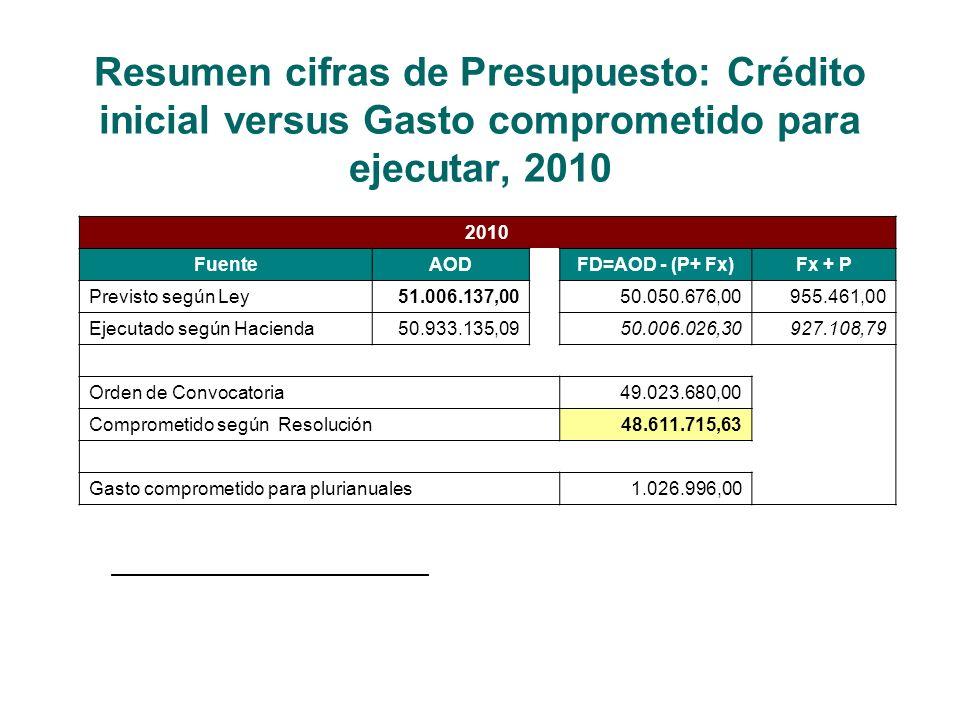 Resumen cifras de Presupuesto: Crédito inicial versus Gasto comprometido para ejecutar, 2010 2010 FuenteAODFD=AOD - (P+ Fx)Fx + P Previsto según Ley51.006.137,0050.050.676,00955.461,00 Ejecutado según Hacienda50.933.135,0950.006.026,30927.108,79 Orden de Convocatoria49.023.680,00 Comprometido según Resolución48.611.715,63 Gasto comprometido para plurianuales1.026.996,00