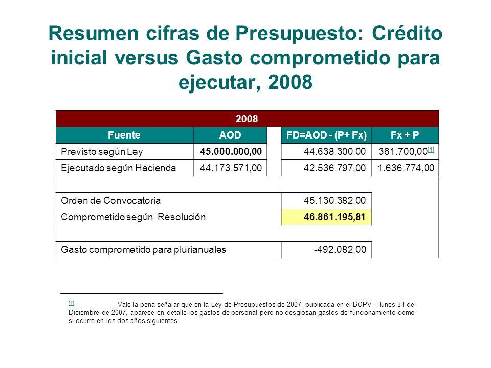 Resumen cifras de Presupuesto: Crédito inicial versus Gasto comprometido para ejecutar, 2008 2008 FuenteAODFD=AOD - (P+ Fx)Fx + P Previsto según Ley45.000.000,0044.638.300,00361.700,00 [1] [1] Ejecutado según Hacienda44.173.571,0042.536.797,001.636.774,00 Orden de Convocatoria45.130.382,00 Comprometido según Resolución46.861.195,81 Gasto comprometido para plurianuales-492.082,00 [1] [1] Vale la pena señalar que en la Ley de Presupuestos de 2007, publicada en el BOPV – lunes 31 de Diciembre de 2007, aparece en detalle los gastos de personal pero no desglosan gastos de funcionamiento como sí ocurre en los dos años siguientes.