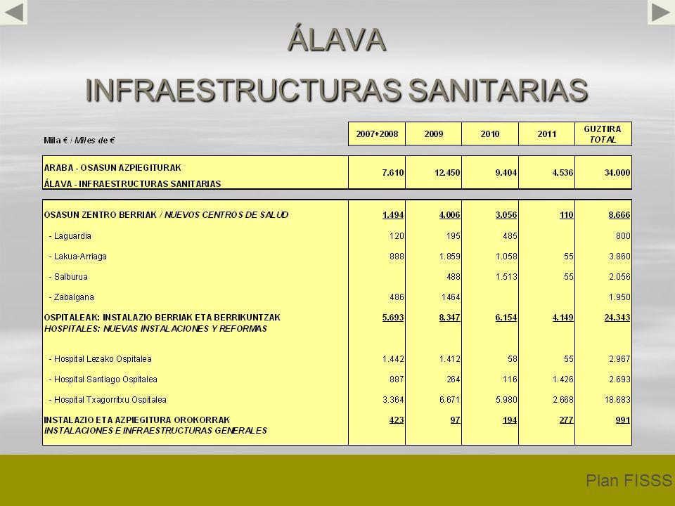ÁLAVA INFRAESTRUCTURAS SANITARIAS Plan FISSS