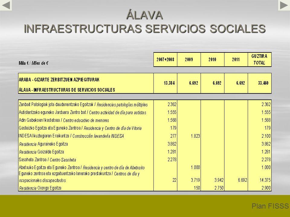 ÁLAVA INFRAESTRUCTURAS SERVICIOS SOCIALES Plan FISSS