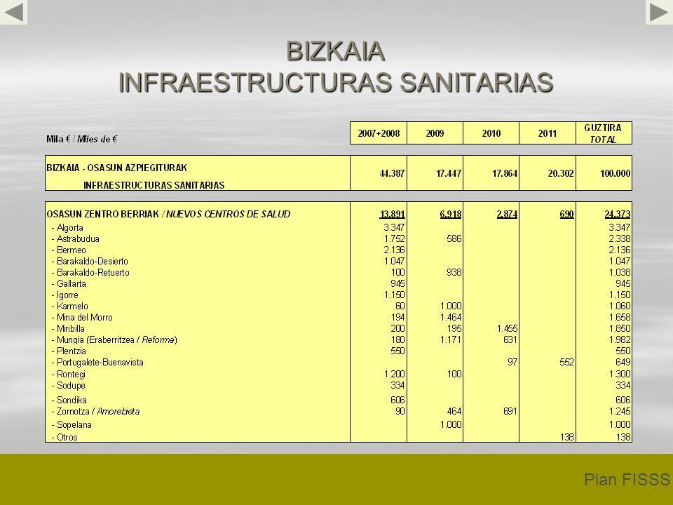 BIZKAIA INFRAESTRUCTURAS SANITARIAS Plan FISSS
