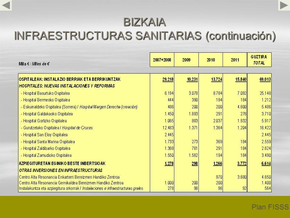 BIZKAIA INFRAESTRUCTURAS SANITARIAS (continuación) Plan FISSS