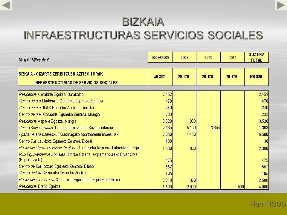 BIZKAIA INFRAESTRUCTURAS SERVICIOS SOCIALES Plan FISSS
