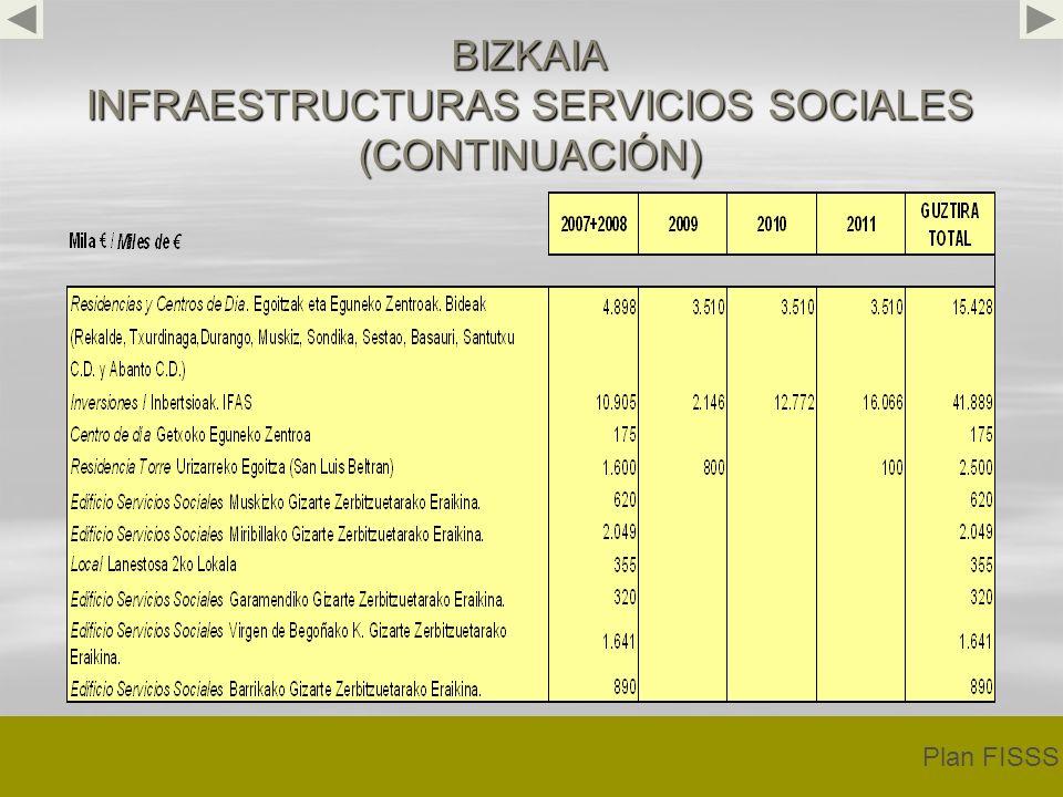 BIZKAIA INFRAESTRUCTURAS SERVICIOS SOCIALES (CONTINUACIÓN) Plan FISSS