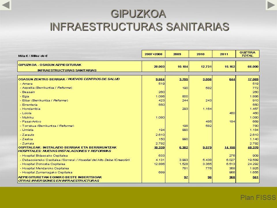 GIPUZKOA INFRAESTRUCTURAS SANITARIAS Plan FISSS