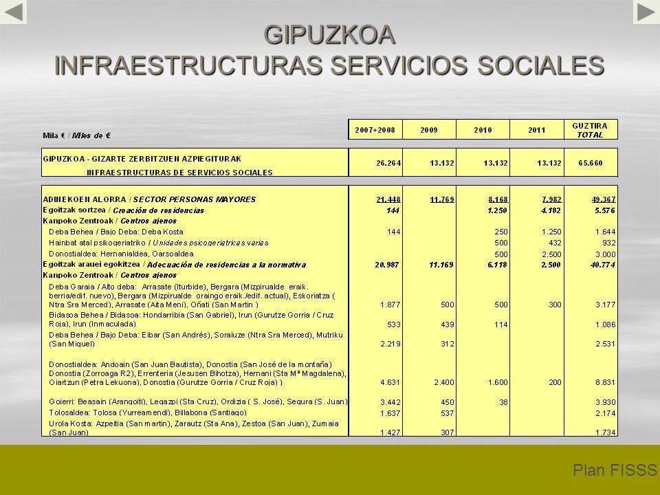 GIPUZKOA INFRAESTRUCTURAS SERVICIOS SOCIALES Plan FISSS