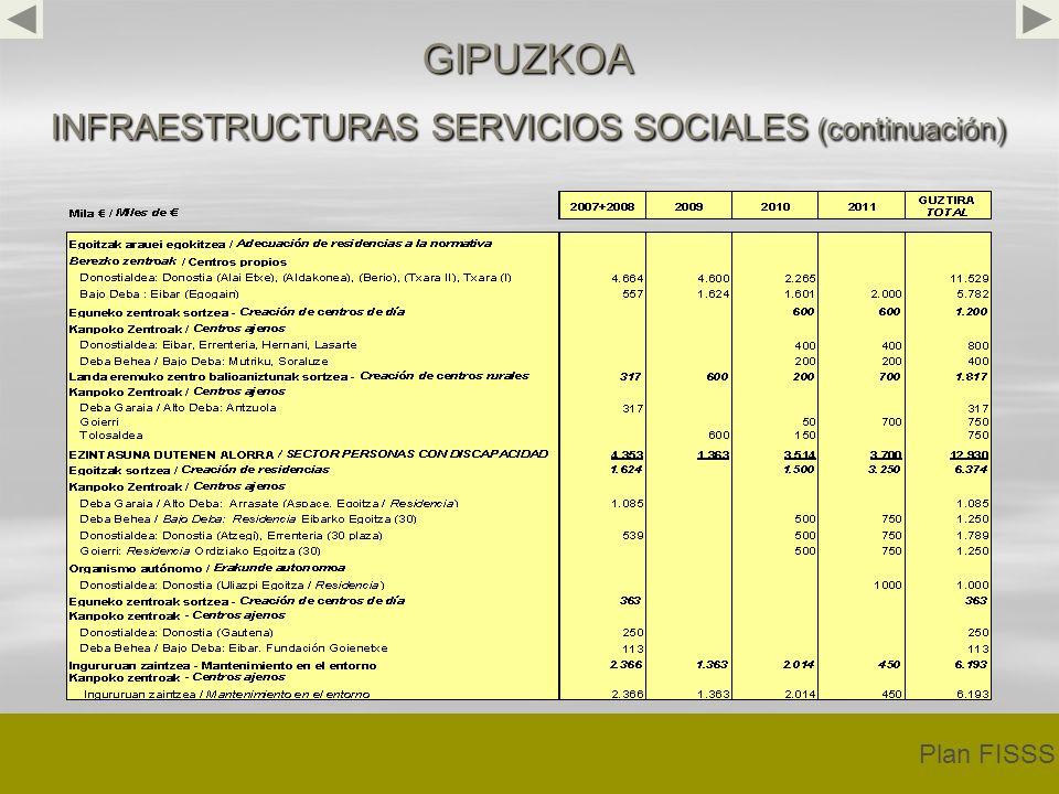 GIPUZKOA INFRAESTRUCTURAS SERVICIOS SOCIALES (continuación) Plan FISSS