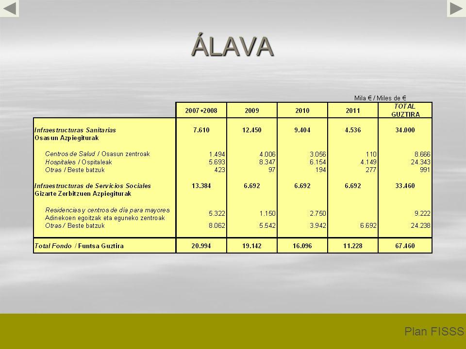 ÁLAVA Plan FISSS