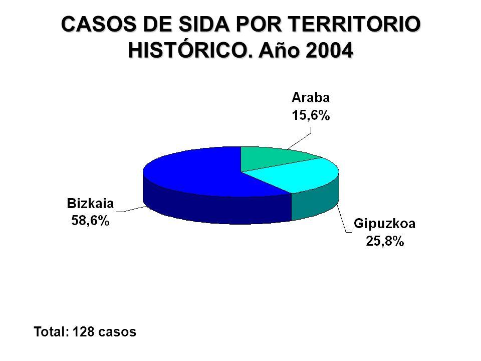 CASOS DE SIDA POR TERRITORIO HISTÓRICO. Año 2004 Total: 128 casos