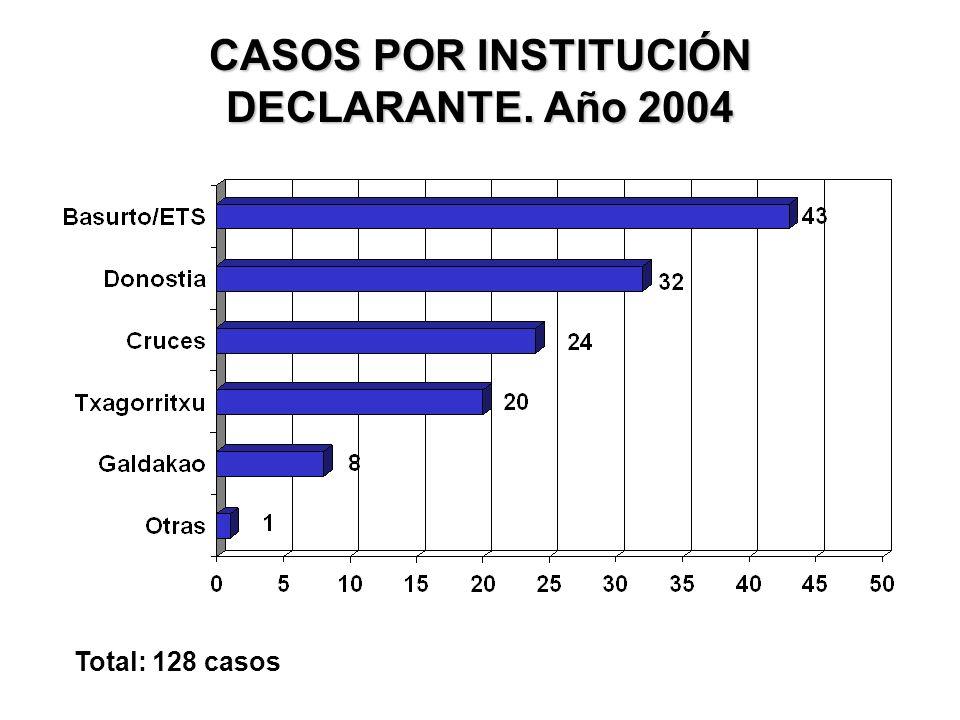 CASOS POR INSTITUCIÓN DECLARANTE. Año 2004 Total: 128 casos