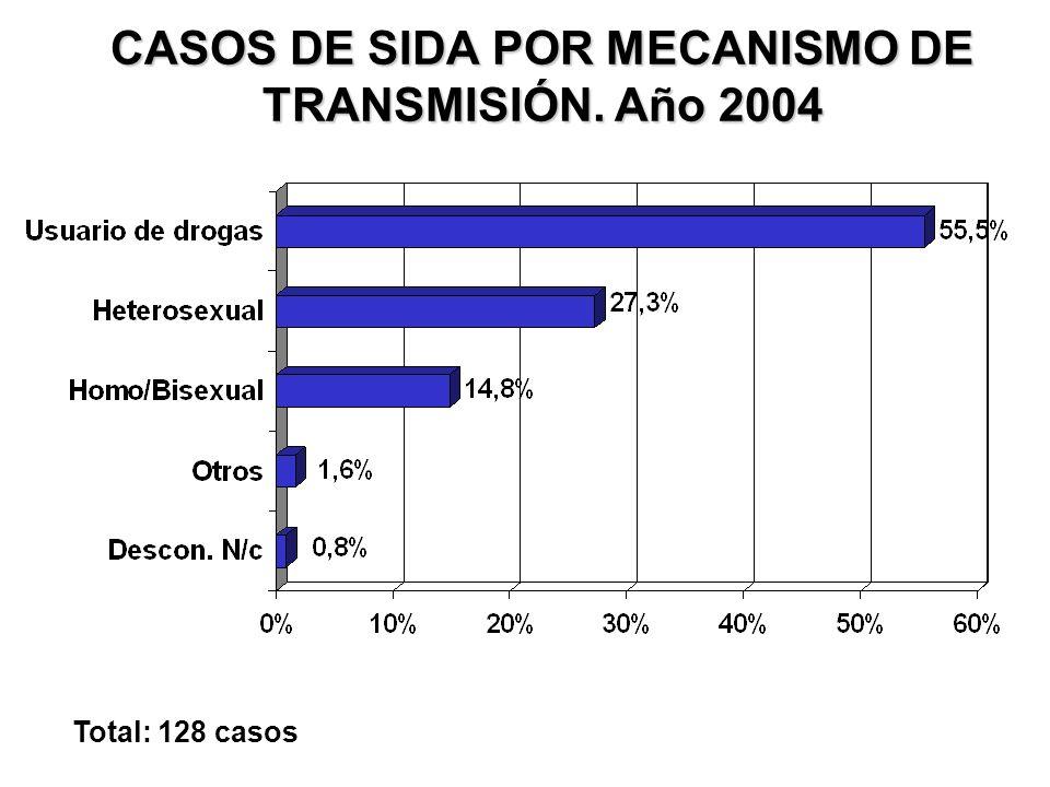 CASOS DE SIDA POR MECANISMO DE TRANSMISIÓN. Año 2004 Total: 128 casos