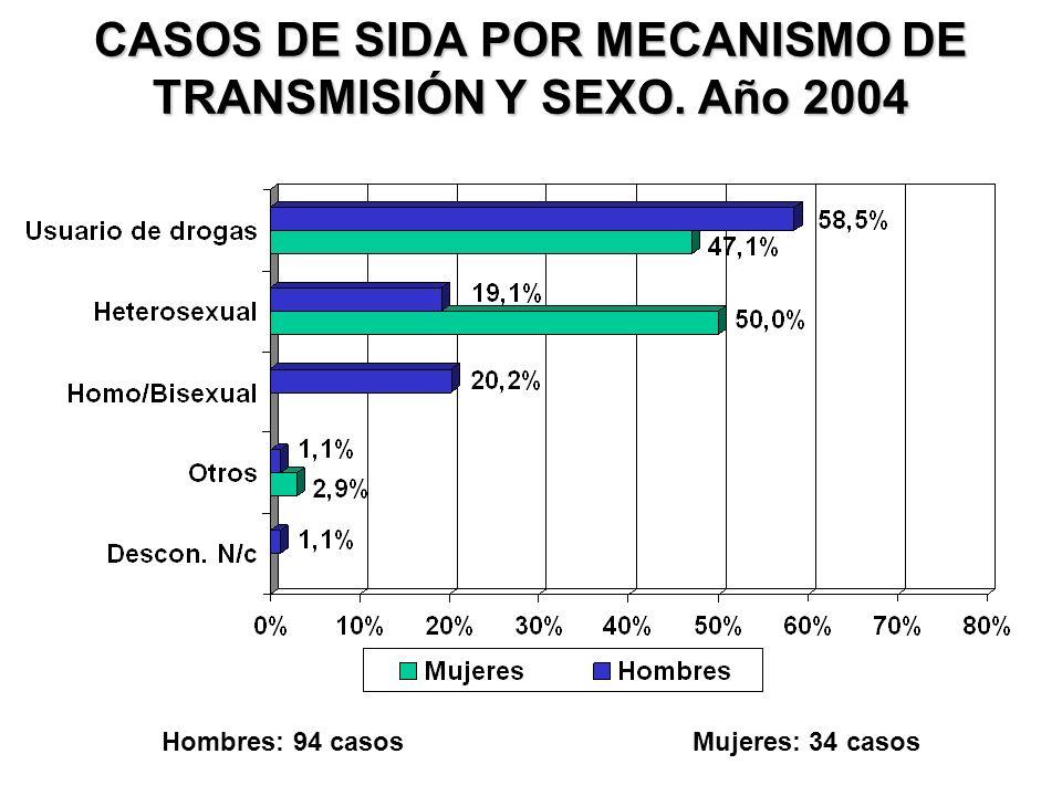 CASOS DE SIDA POR MECANISMO DE TRANSMISIÓN Y SEXO. Año 2004 Hombres: 94 casosMujeres: 34 casos