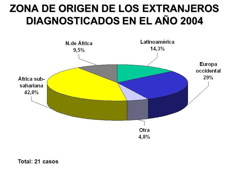 ZONA DE ORIGEN DE LOS EXTRANJEROS DIAGNOSTICADOS EN EL AÑO 2004 Total: 21 casos
