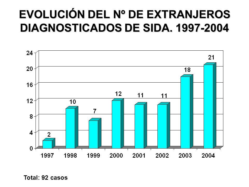 EVOLUCIÓN DEL Nº DE EXTRANJEROS DIAGNOSTICADOS DE SIDA. 1997-2004 Total: 92 casos