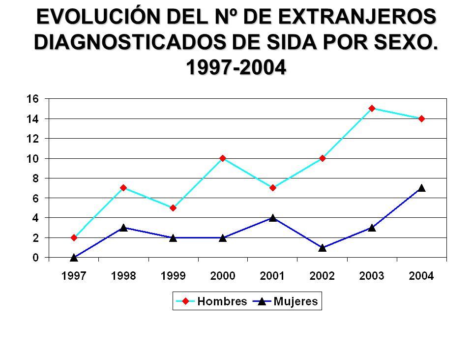 EVOLUCIÓN DEL Nº DE EXTRANJEROS DIAGNOSTICADOS DE SIDA POR SEXO. 1997-2004